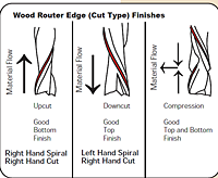 Mastercut Router Bit cut type
